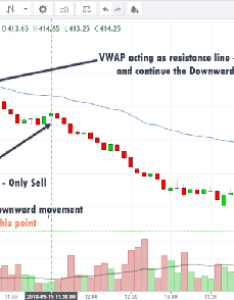 To learn the other ways vwap is used read this blog use indicator for intraday trading step by explanation also how should we when with nifty quora rh