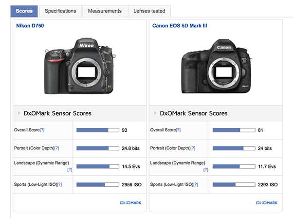 Is the Nikon D750 or the Canon 5D Mark III the better
