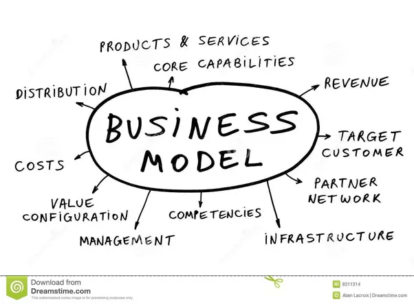 What is the difference between business strategy and a