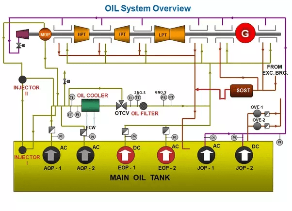 lube oil system diagram fan motor wiring single phase how turbine work in power plant quora