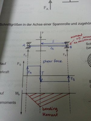 What is a shear force and bending moment diagram in mechanical engineering?  Quora