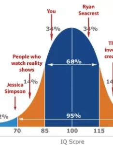 The normal iq distribution sorry for placing you guys below curve this chart was clearly intended ask rather than quora also what would an of or look like rh