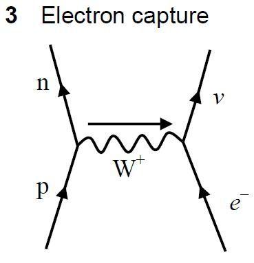 Precisely how do an electron plus a proton give a neutrino