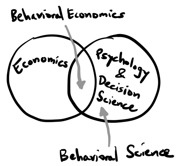 What is the difference between behavioural economics and