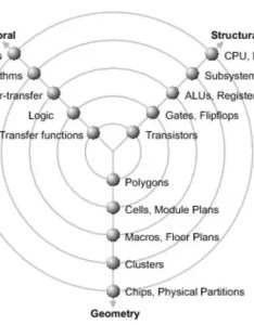 Following is the representation of gajski kuhn  chart also what  in vlsi quora rh