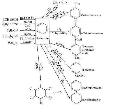How should I study organic chemistry only for JEE Mains