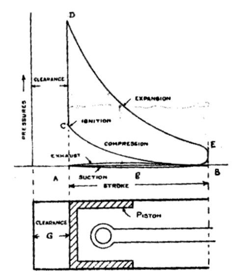 How much force is exerted when fuel combustion take place