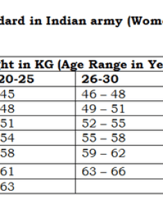Detailed height  weight proportion is given belowcandidates can have  look advised to maintain themselves as per the fixed standards also do we get selected in nda if our average rh quora