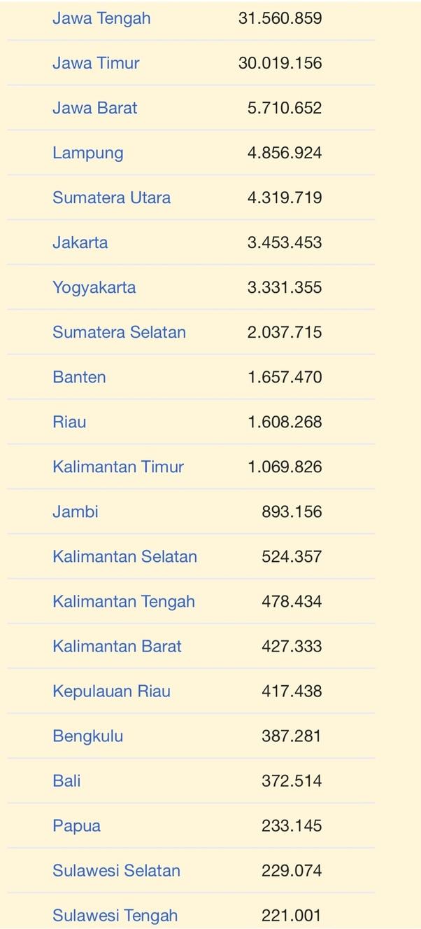Nama Provinsi Di Pulau Jawa : provinsi, pulau, Mengapa, Etnis, Menguasai, Daerah, Dengan, Jumlah, Populasi,, Ekonomi,, Budaya, Setiap, Provinsi, Indonesia?, Quora
