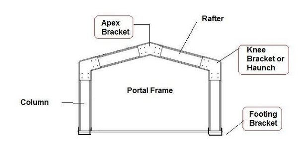 What is the basic difference between portal frames