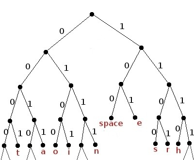 How is a Huffman Tree different from an Optimal binary