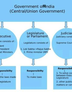 Structure of state government india also what is   form quora rh