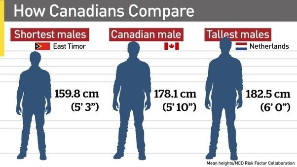 How tall is 5 foot 10 compared to 6 feet? - Quora