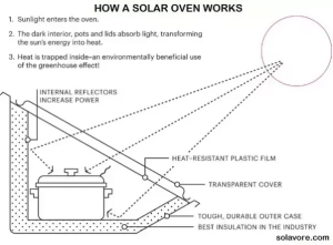 How does a solar oven work?  Quora