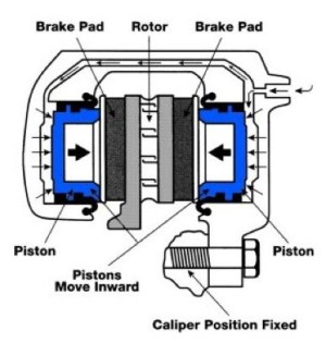 What is the difference between fixed and floating caliper