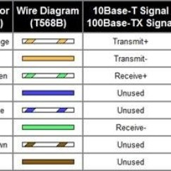 Cat6 Jack Wiring Diagram 2005 Saab 9 3 Why Can't I Make Unidirectional 1 Gigabit Ethernet Cable? - Quora