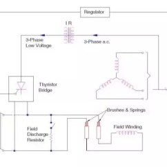 3 Phase Generator Alternator Wiring Diagram Ceiling Fan Circuit What Is The Purpose Of Exciter In Quora Second Scheme Has Output Tapped To A Thyristorised Converter Through Transformer Achieve Dc Excitation For Initial
