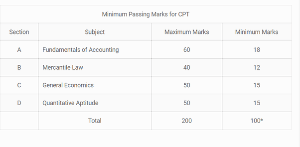 What is the exam pattern of CA- CPT Exam December 2016