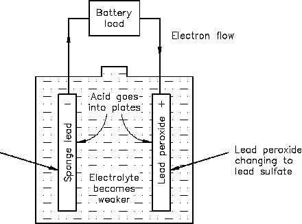 What type of current flows between electrodes in a lead