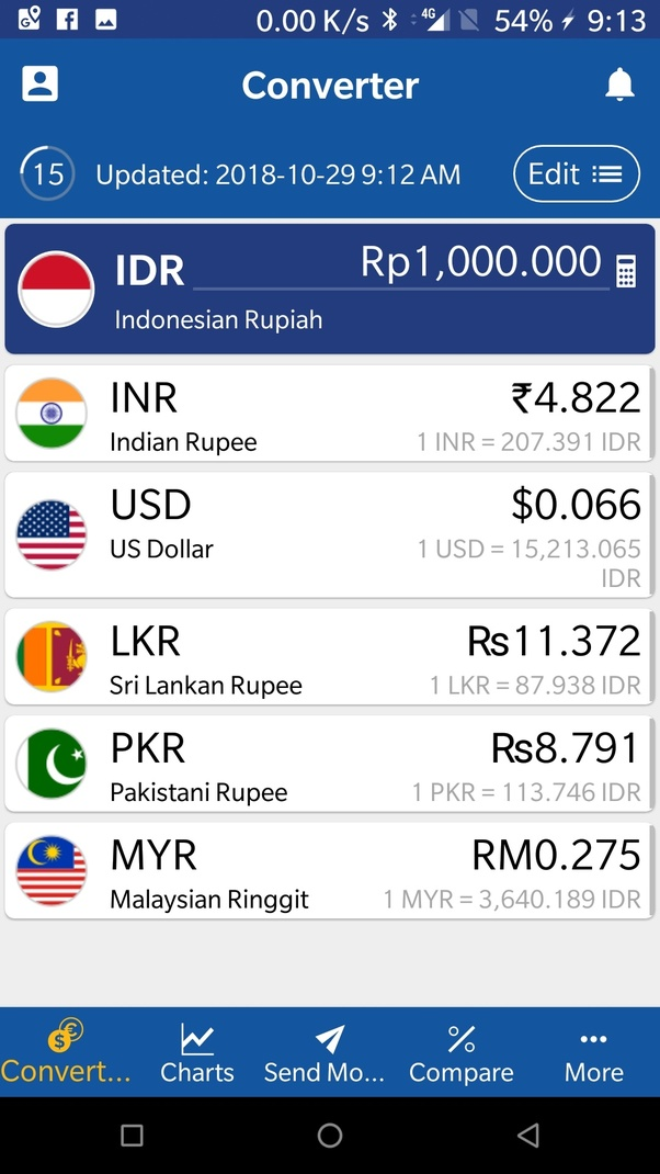1 Rupee To Idr : rupee, Indonesia, Currency, Gates, Heaven