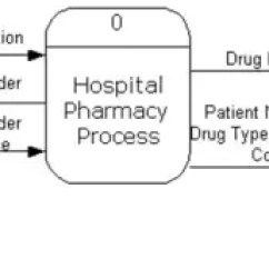 Patient Management System Diagram 1984 Chevy Truck Headlight Wiring How To Create A Dfd For Hospital Quora Here Is The Context And Level 1