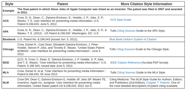 Can I Cite Patents As References For A Technical Research Paper? Quora