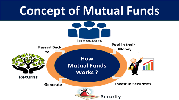 What is mutual fund accounting  Quora