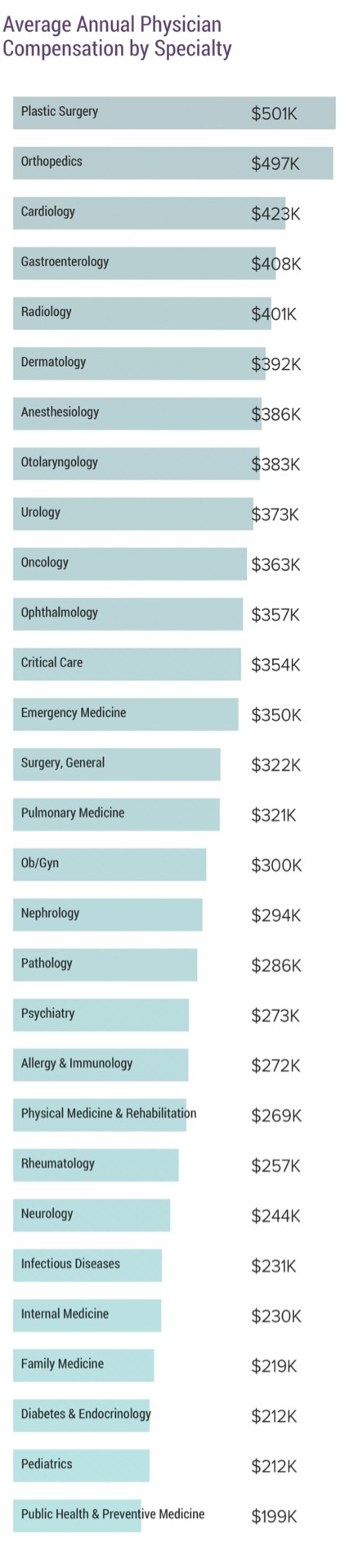 What are the highest paying jobs in the medical field? - Quora