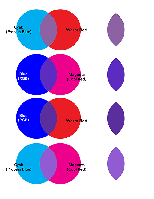 What Does Red And Blue Make : Colours, Purple?, Quora