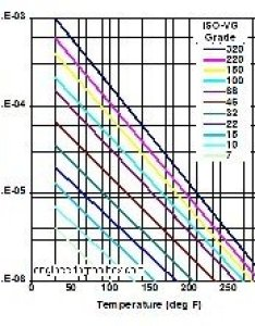 This shows the variation of absolute viscosity in pounds second inch with temparature farenheit also what is sae gear oil quora rh