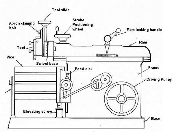 What are the main parts of a shaper machine? What are