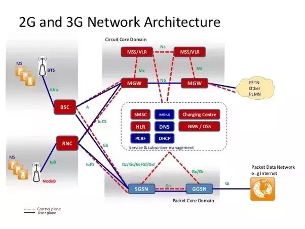 3g network architecture diagram skull mandible does use the same as gsm 2g quora above illustrates and in base stations are called node bs a group of controlled by radio