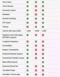 Here is  comparison table from our atlassian confluence product implementation also which better lucidchart vs draw quora rh