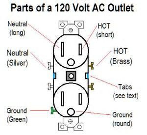 When wiring a electrical outlet Is it important that the