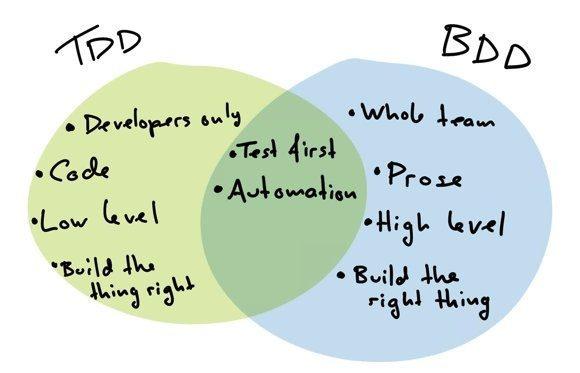 tdd advantages