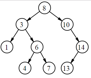 How many nodes in a binary search tree can have no parents