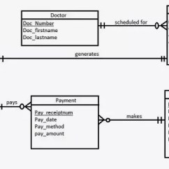 How To Create Erd Diagram Welder Plug Wiring A Er For Hospital Quora Entity Data Definition