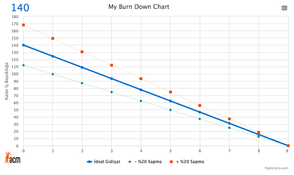 What are some good burndown chart tools for agile teams