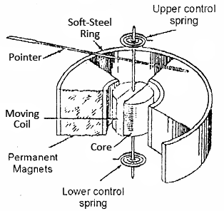 In a moving coil galvanometer, a radial magnetic field is