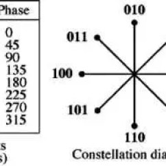 Constellation Diagram In Digital Communication 2000 Celica Stereo Wiring Which Modulation Scheme Requires Minimum Power For Here Average Energy