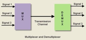 What is the difference between mux and demux?  Quora