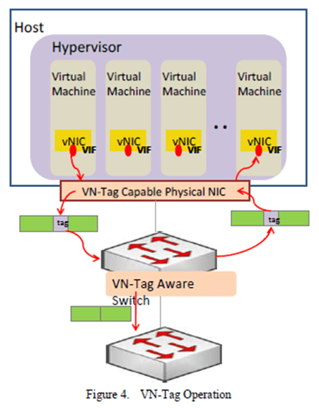 What is the brief architecture of OVS and how it is integrated within Openstack? - Quora