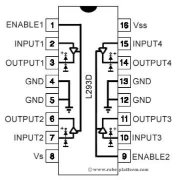 How does the h-bridge circuits in L293d motor driver IC
