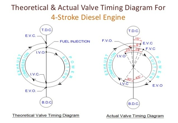 valve timing diagram for 4 stroke diesel engine constellation of 16 qam what is the a quora 3 8k views view 2 upvoters