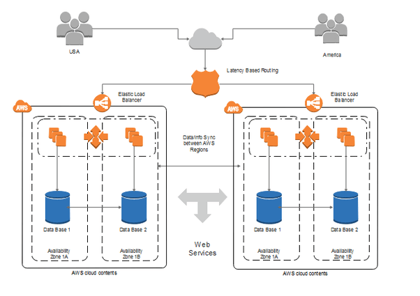 What tool(s) does Amazon use to produce the network diagrams in the ...