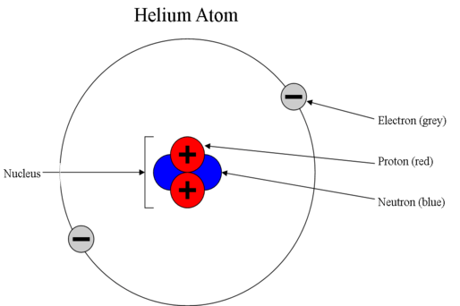 What decides the stability of an atom, its charge or octet