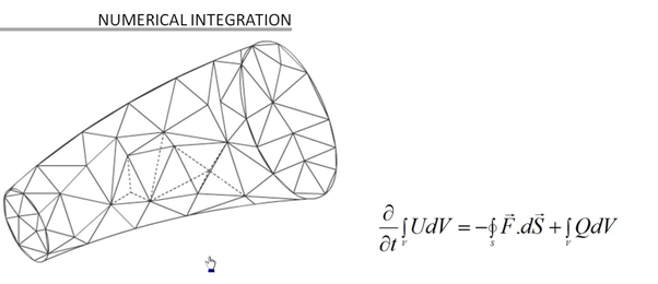 What is meant by finite volume method, in layman's terms