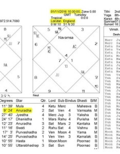 Image in the birth chart below notice date place and time of also if  know but not which signs rh quora