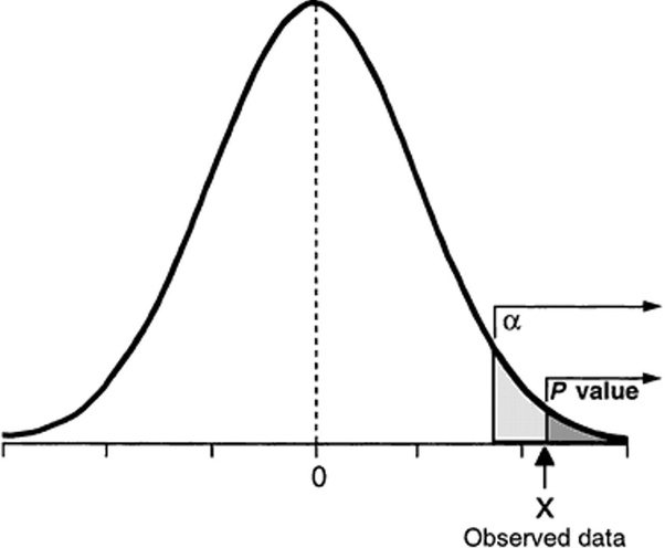 What does a high p-value mean in t-tests, goodness of fit