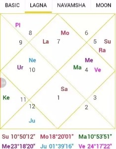 According to vedic astrology this is how you are and various aspects of your life going be also can anyone look into my birth chart using quora rh